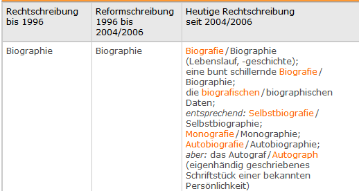 Screenshot_2020-09-17 Biographie Biografie Neue Rechtschreibung – korrekturen de.png
